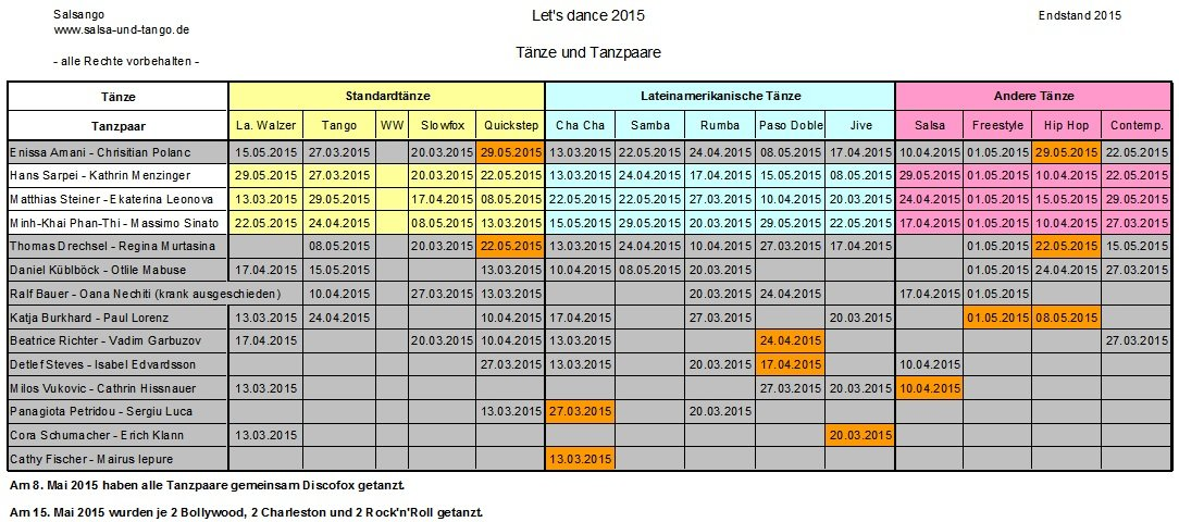 Let's dance 2015 Tänze Endstand