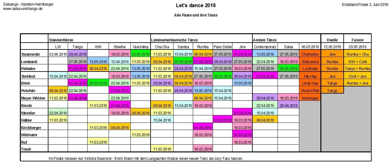 Let's dance 2016 - Alle Paare - Alle Tänze