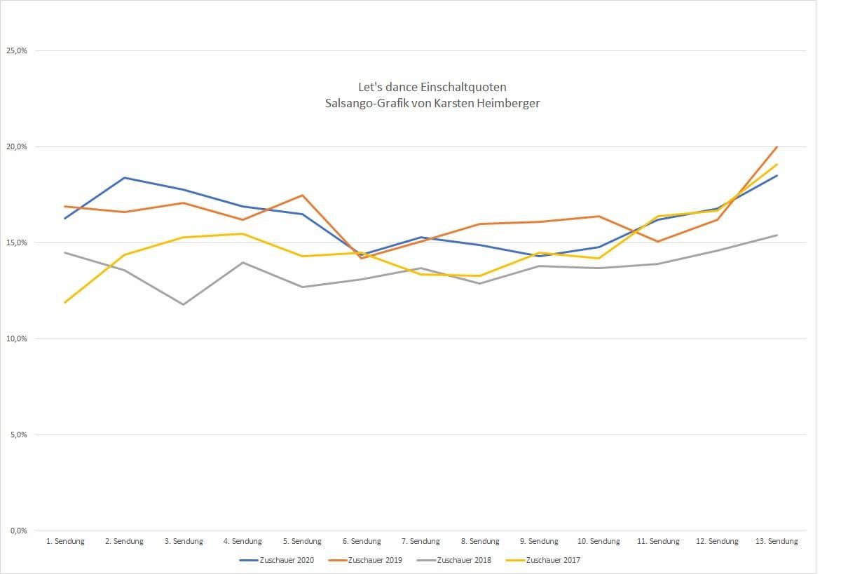 Let's dance Einschaltquoten 2020-2017 als Linien-Diagramm